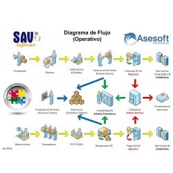 Diagrama SAV7-1 2012 Visio New-500x500